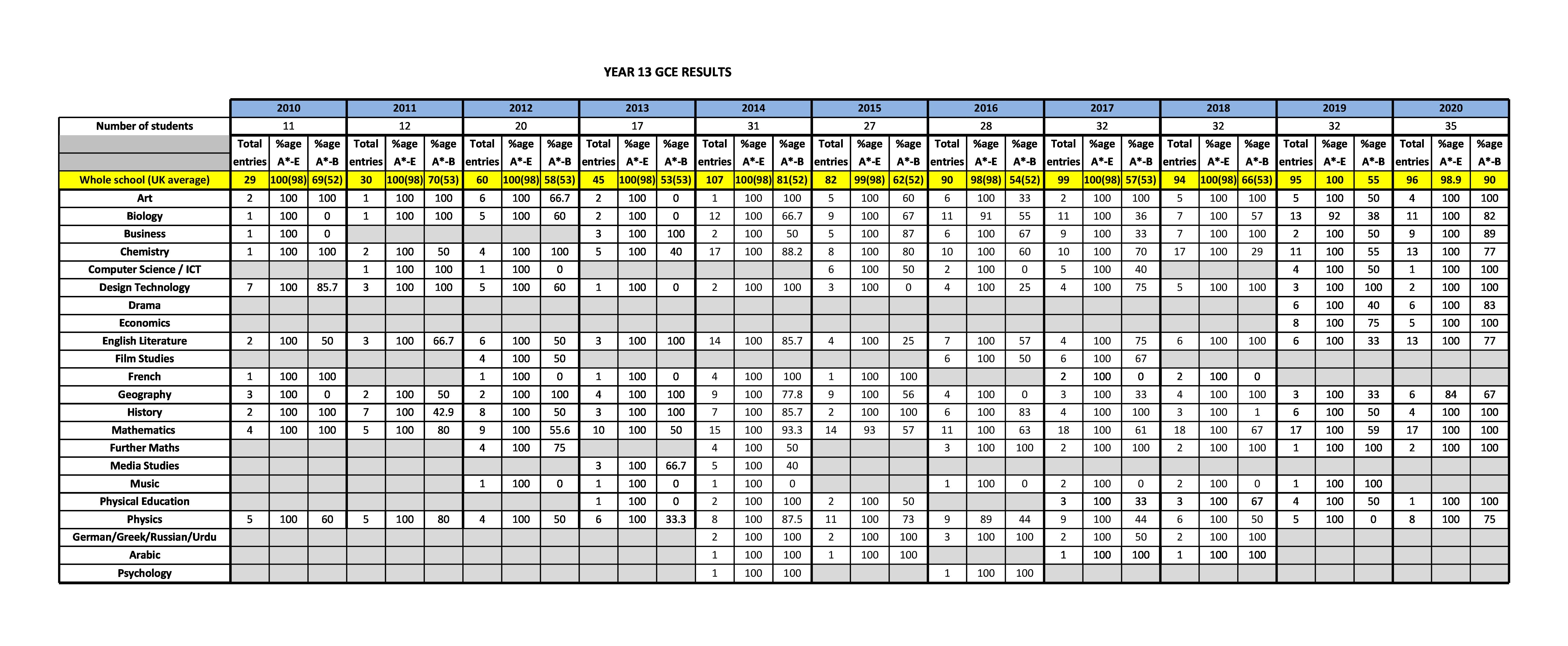 Examination Results - Sharjah English School